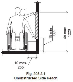 schematic for controls reach range