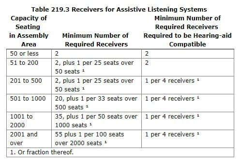 Table 219.3 Receivers for Assistive Listening Systems from 2010 ADA Standards